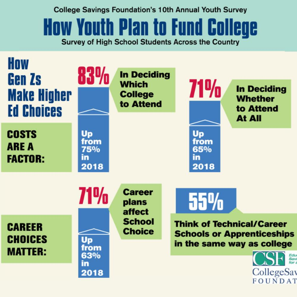 Image for blog Gen Zs Focus on Career Paths and Cost Savings in Pursuit of Higher Ed