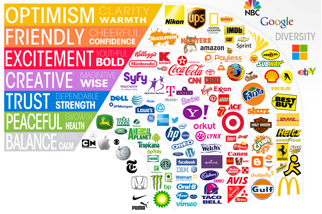 Diagram of colors, their associated emotions, and brands that incorporate those colors. Yellow represents optimism, clarity, and warmth like McDonalds. Orange is friendly, cheerful, and confident like Amazon. Red is excitement, youthful, and bold, like Coca-Cola. Purple is creative, imaginative, and wise (I'd also add in regal) like Hallmark. Blue is trust, dependable, and strength like Dell. Green is peaceful, growth, and health, like Whole Foods. Grey or neutral is balance and calm like Apple. Then there are logos with multiple colors like Google or NBC, they create a sense of openness, diversity, and optimism.